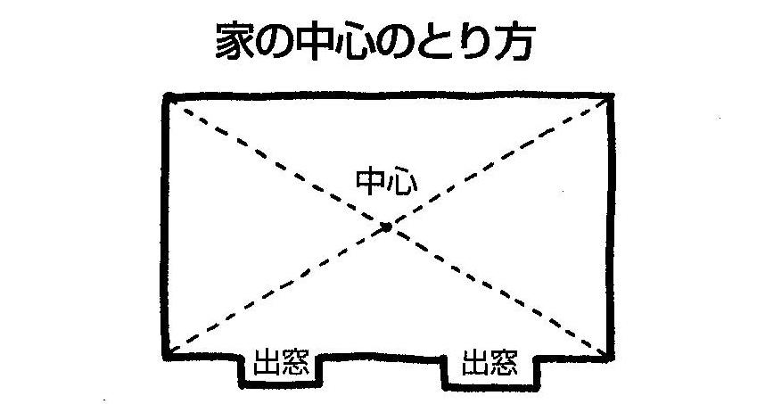 【実践できる家相建築の知恵―19】<br>家相上の方位を理解するには「二十四山方位盤」の正しい見方・使い方が大切