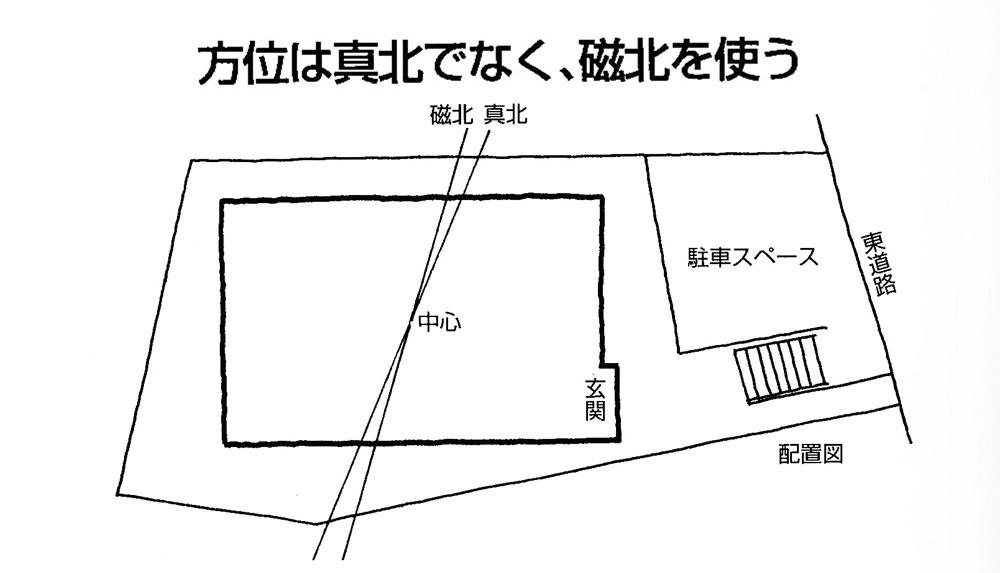 【実践できる家相建築の知恵―23】実例図面を使い、家相の基本をマスターしょう。まず正確な磁北を知ることからスタート。