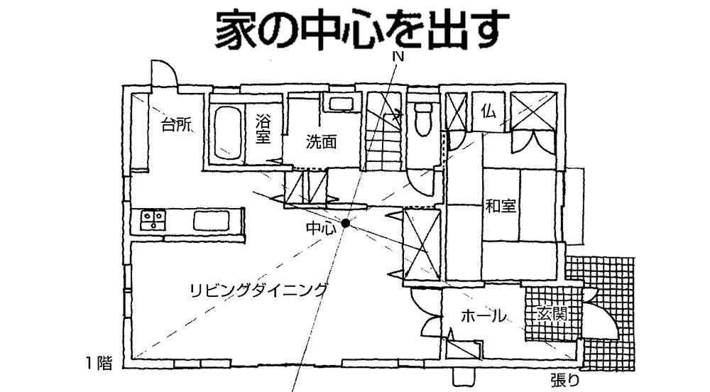 【実践できる家相建築の知恵―23】<br>実例図面を使い、家相の基本をマスターしょう。まず正確な磁北を知ることからスタート。