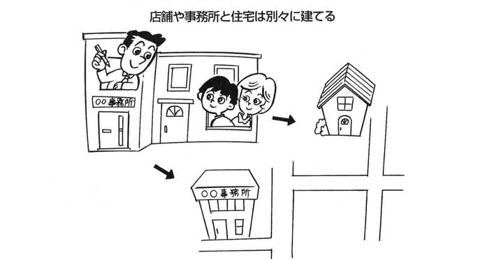 【実践できる家相建築の知恵―39】<br/>店舗や事務所との併用住宅も完全分離型が無難。会社と家庭の「気」はそれぞれ違うから 。