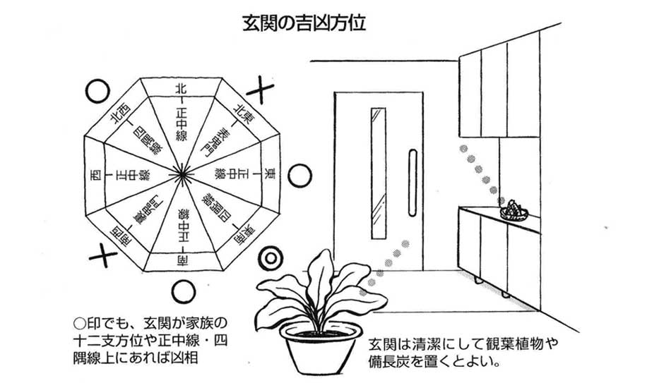 【実践できる家相建築の知恵―41】<br/>玄関はいつも清潔にして、鬼門や家族の十二支方位を 避ける。正中線・四隅線にも注意したい。