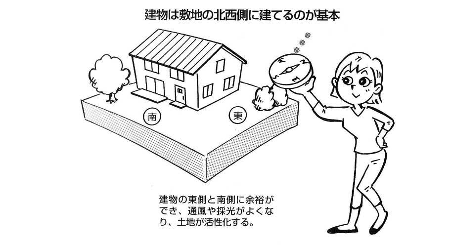 【実践できる家相建築の知恵―47】<br/>建物は敷地の北西側に建てるのが基本。建物の採光と通風がよくなり、土地も活性化する。