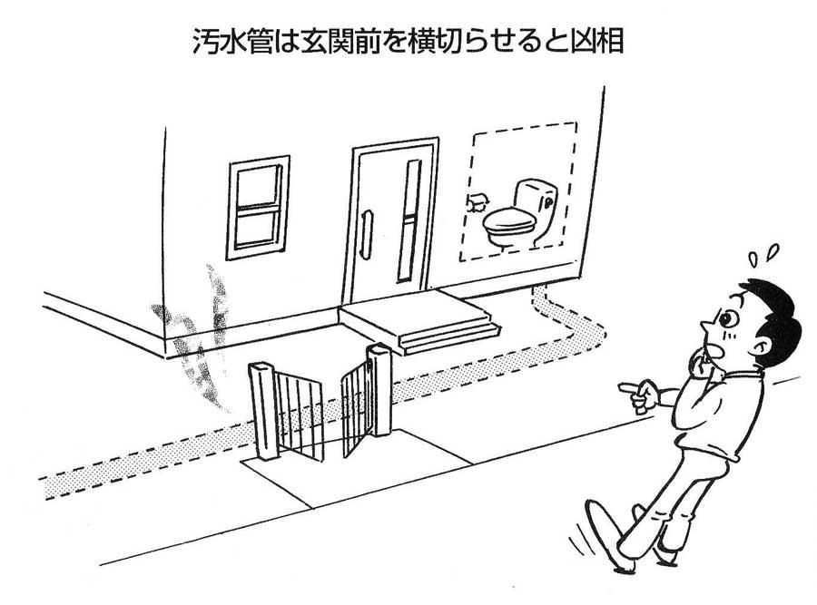 【実践できる家相建築の知恵―51】<br/>汚水管は建物の下を通さず、玄関前も横切らせない。浄化槽は鬼門方位や家族の十二支方位を避ける。