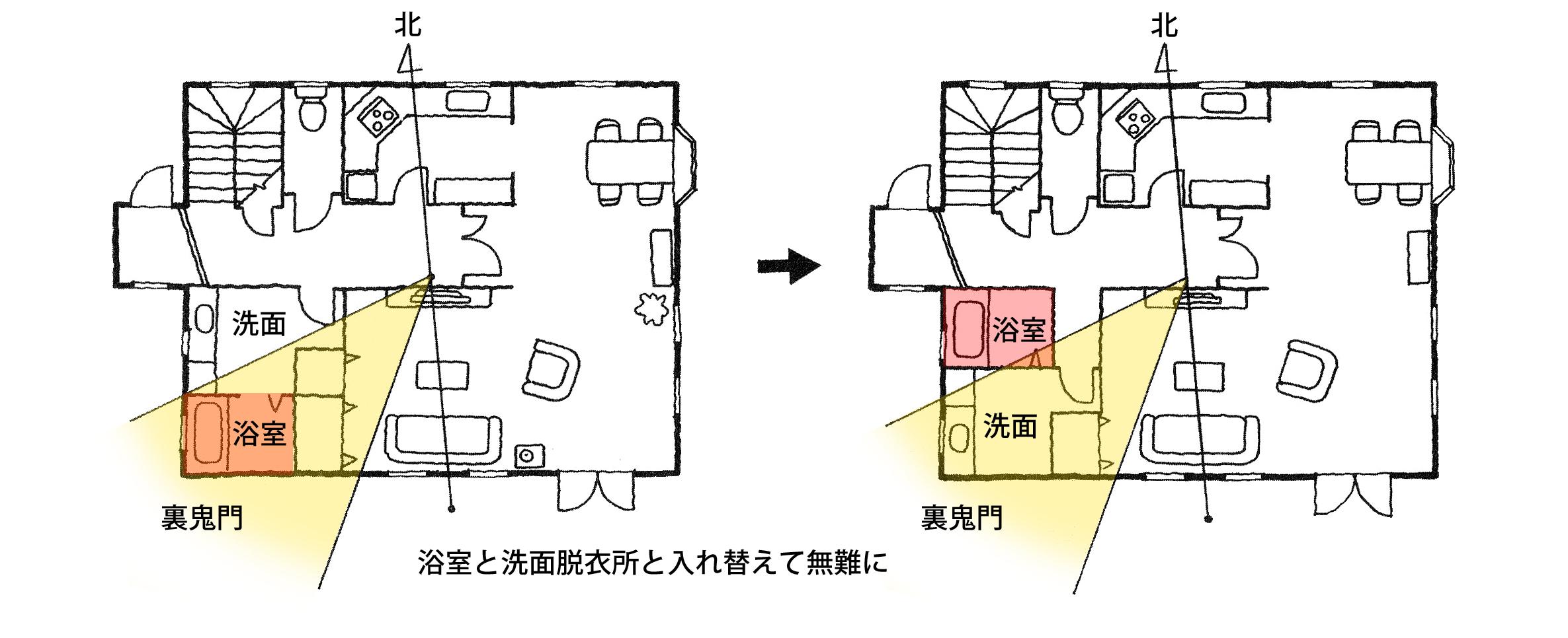 【家相リフォームのススメ―10】浴室編①<br/>浴室が鬼門方位に設置されていると凶相。洗面脱衣室と交換するだけで無難に。