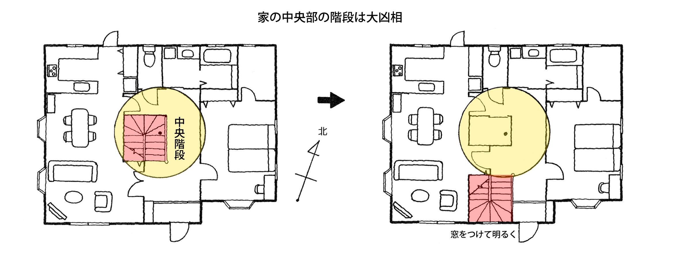 【家相リフォームのススメ―15】家の形編③<br/>家の中央部にある階段は大凶相。