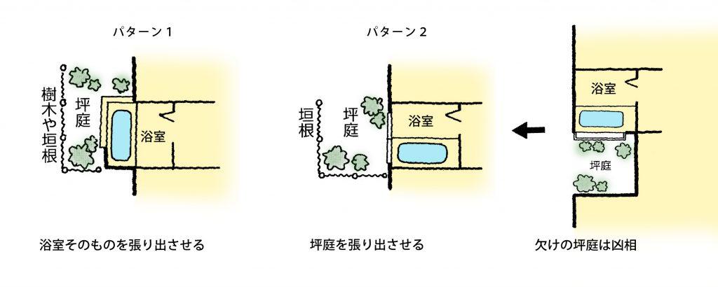 【家相リフォームのススメ―12】浴室編③<br/>浴槽前の坪庭は凶相の欠けにしてはいけない。欠けを無くして無難に。