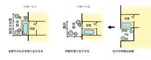 【家相リフォームのススメ―13】家の形編①<br/>凶相の欠けがある家は、建物を増築するか、サンルームで欠けを補修しても良い。