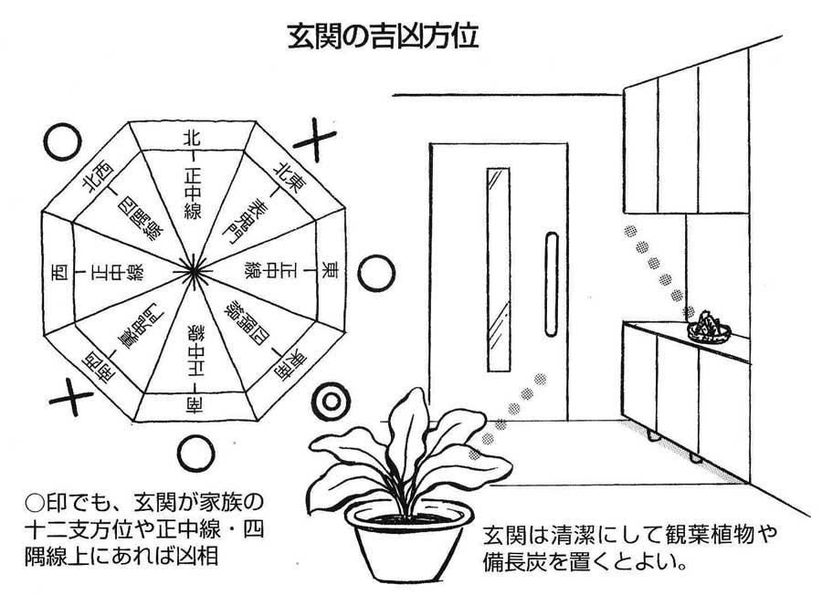 【実践できる家相建築の知恵―41】玄関はいつも清潔にして ...