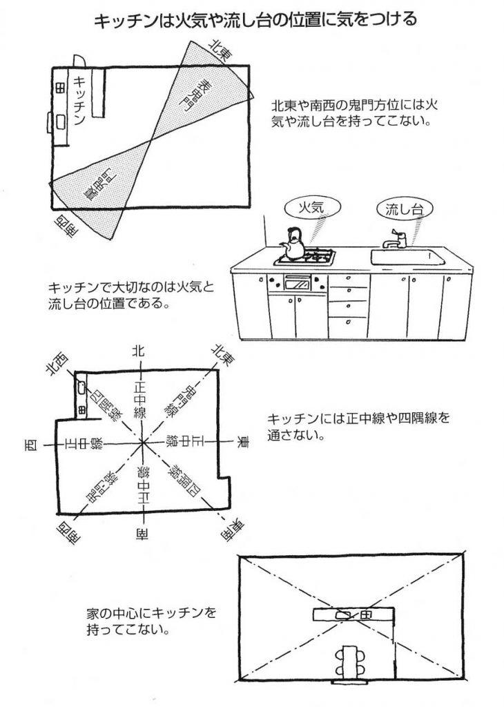 【実践できる家相建築の知恵―42】<br/>家事動線の中心・キッチンは、ガスレンジや流し台の方位で判断する。特にガスレンジの配置に要注意。