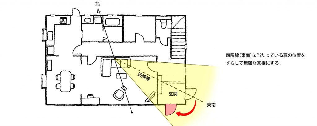 【家相リフォームのススメ―2】玄関編②<br/>玄関扉が凶相方位にかかったときは、扉の向きを変えて無難に。