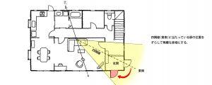 【実践できる家相建築の知恵―45】<br/>リフォームは家相上の不浄物(火や水)と関係が深い。家相建築のコツを知れば効率良いリフォームが。
