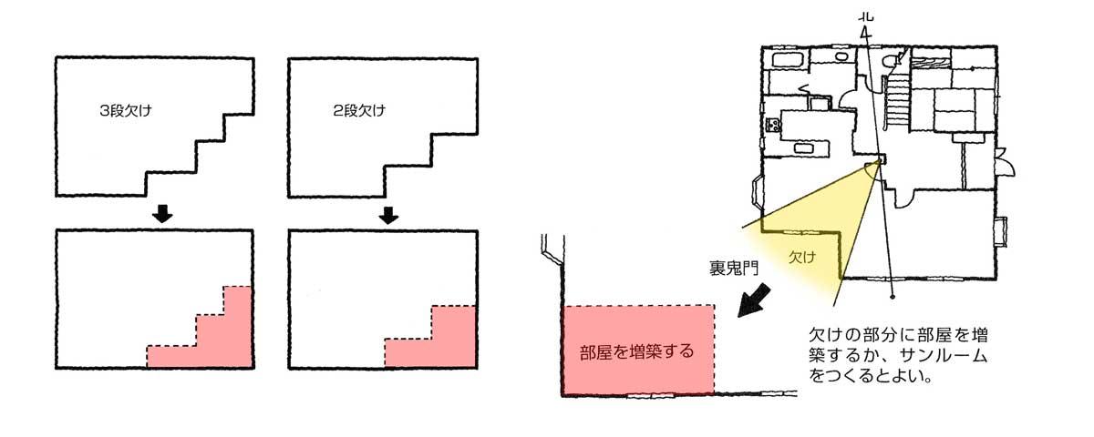 【家相リフォームのススメ―14】家の形編②<br/>鬼門方位の欠けは凶相のマイナスが大きい。部屋として増築し、窓を設けて通風を。