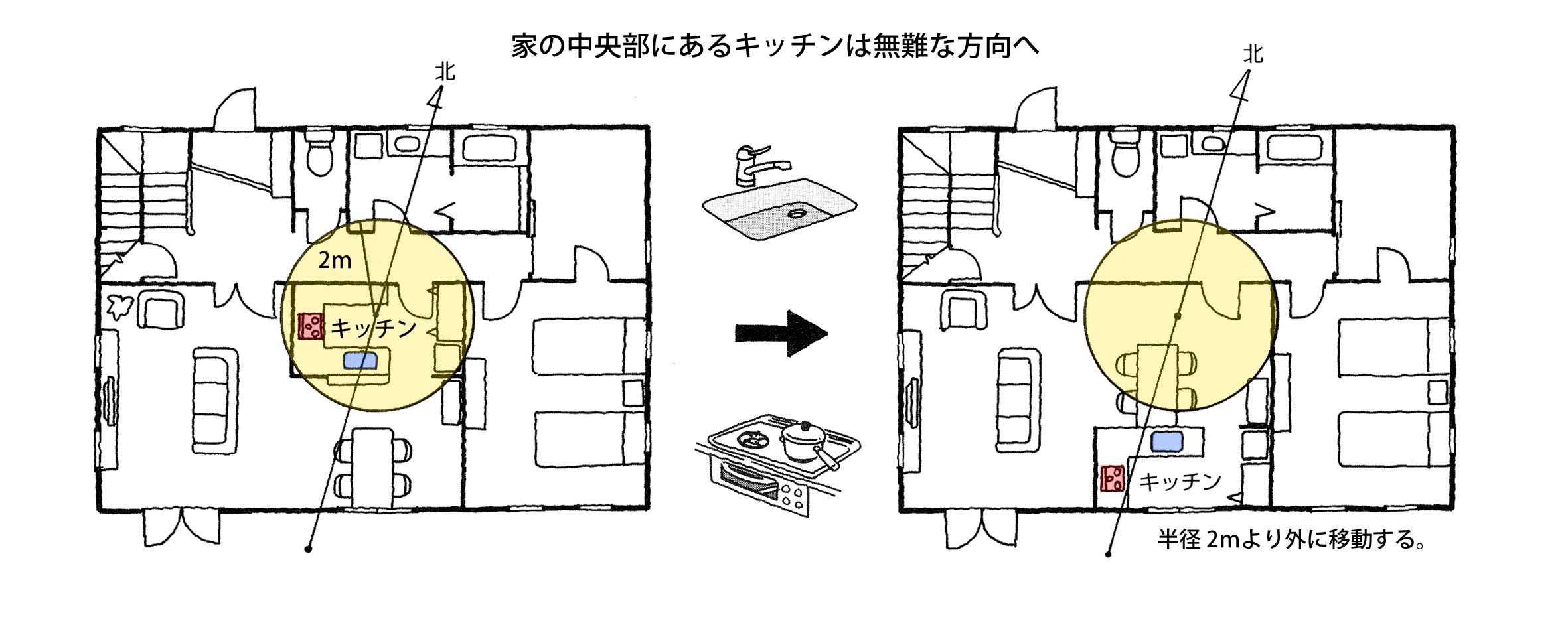 【家相リフォームのススメ―7】キッチン編①家の中央部にあるキッチンは大凶相。半径2m以上外へ移動して無難家相に。
