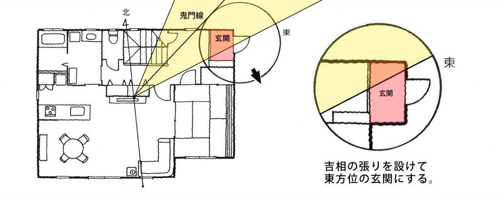 【家相リフォームのススメ―3】玄関編③<br/>玄関を張り出させることで、鬼門方位の玄関を東向きの吉相に。