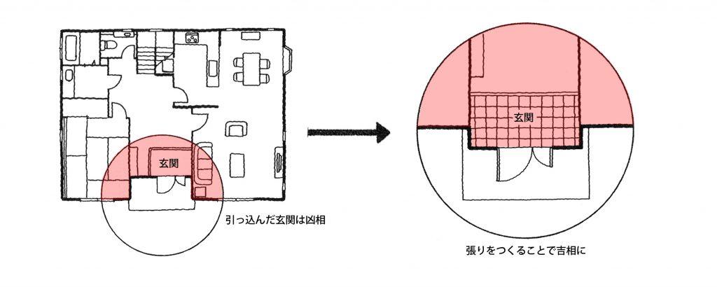 【家相リフォームのススメ―1】玄関編①<br/>引っ込んだアルコーブの玄関は凶相。張り出させることで吉相に。
